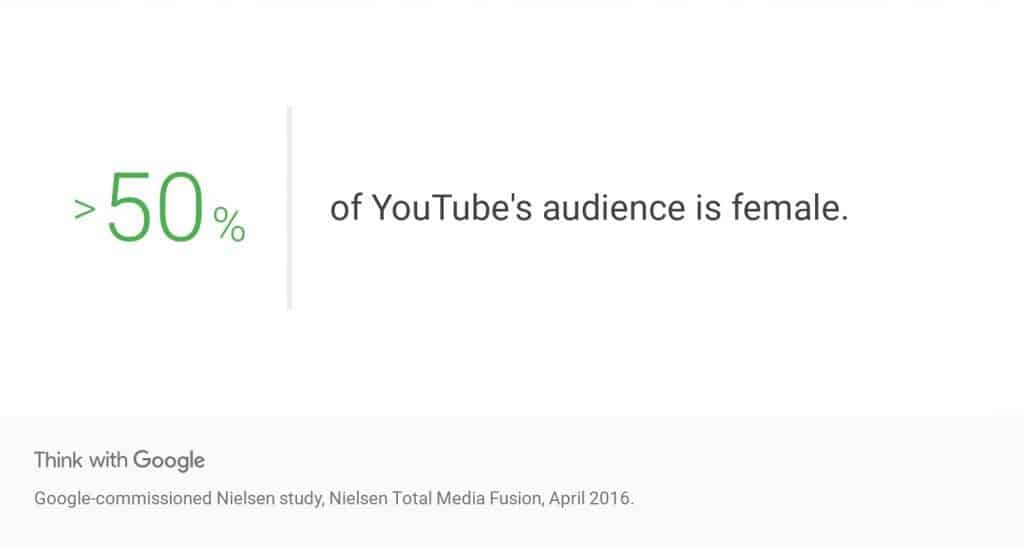 over 50% of YouTube's audience is female