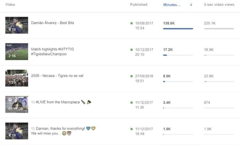 Facebook video dashboard analytics